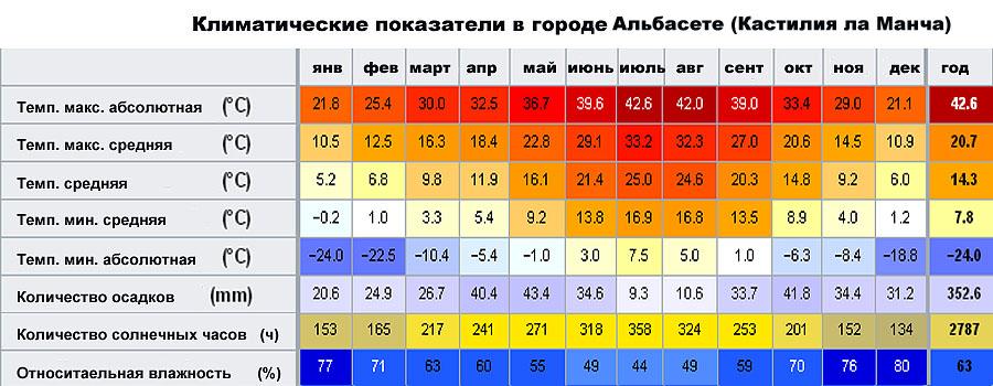 Климатические показатели в городе Альбасете (Кастилия-Ла-Манча, �спания)