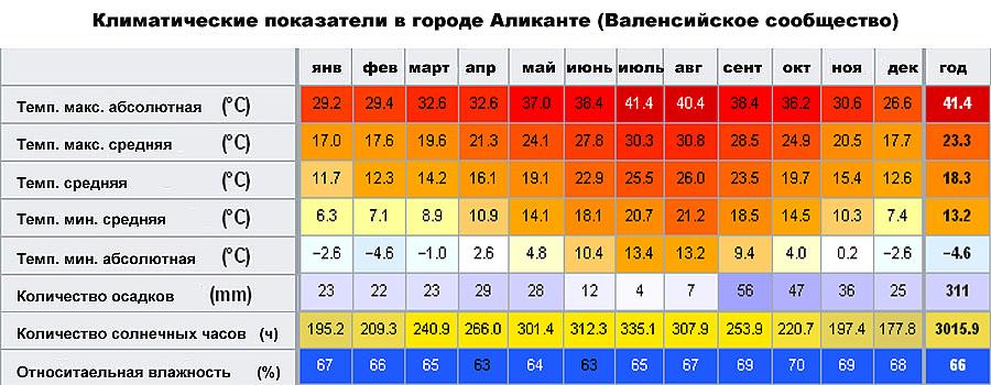 Климатические показатели в городе Аликанте (Валенсийское сообщество, �спания)