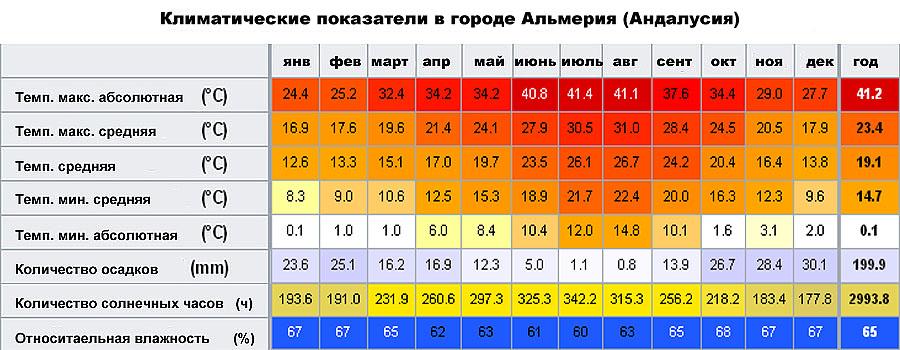Климатические показатели в городе Альмерия (Андалусия, �спания)