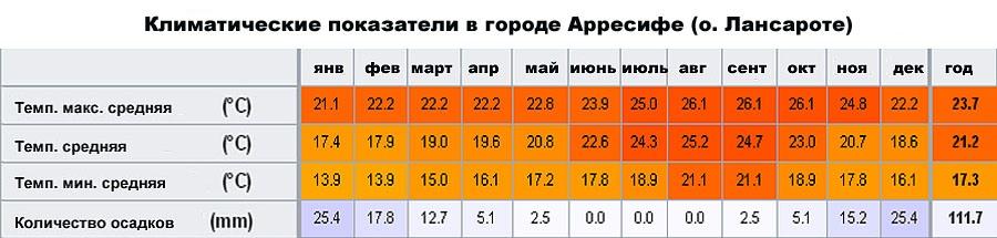 Климатические показатели в городе Арресифе (о. Лансароте, �спания)