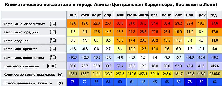 Климатические показатели в городе Авила (Центральная Кордильера, Кастилия и Леон, �спания)