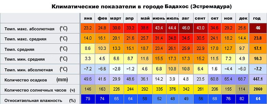 Климатические показатели в городе Бадахос (Эстремадура, �спания)