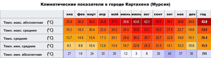Климатические показатели в городе Картахена (Мурсия, �спания)