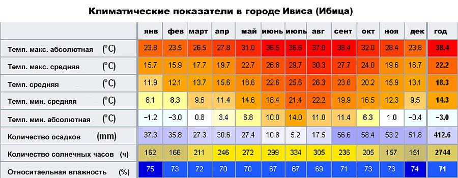 Климатические показатели в городе �виса (�бица, �спания)