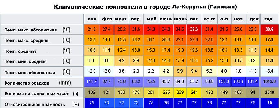 Климатические показатели в городе Ла-Корунья (Галисия, �спания)