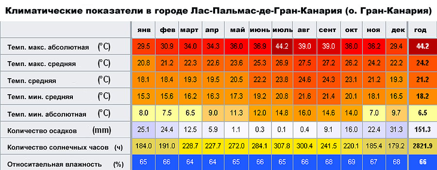 Климатические показатели в городе Лас-Пальмас-де-Гран-Канария (о. Гран-Канария, �спания)