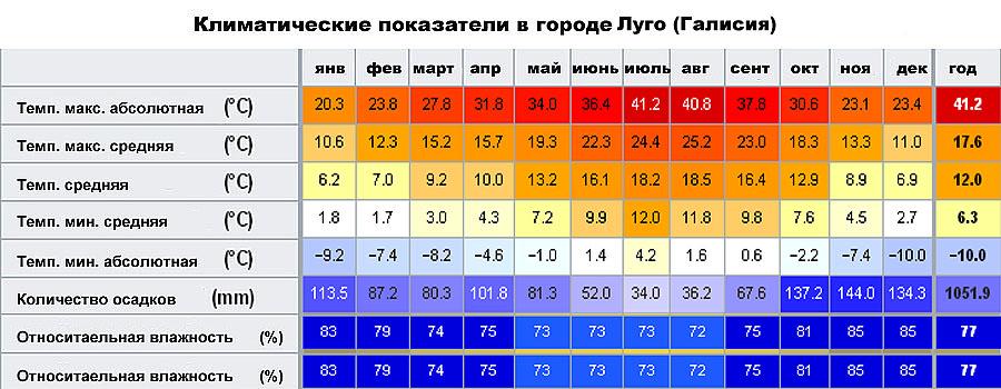 Климатические показатели в городе Луго (Галисия, �спания)