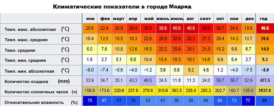 Климатические показатели в городе Мадрид (�спания)