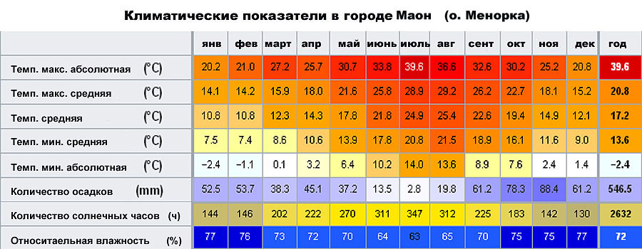 Климатические показатели в городе Маон (Менорка, �спания)