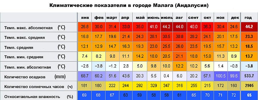 Климатические показатели в городе Малага (Андалусия, �спания)
