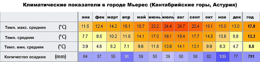 Климатические показатели в городе Мьерес (Кантабрийские горы, Астурия, �спания)