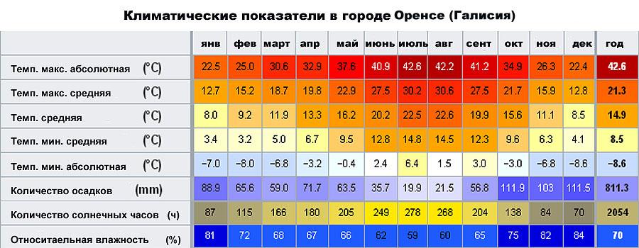 Климатические показатели в городе Оренсе (Галисия, �спания)