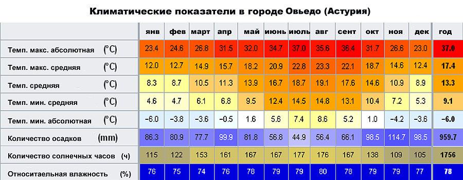 Климатические показатели в городе Овьедо (Астурия, �спания)