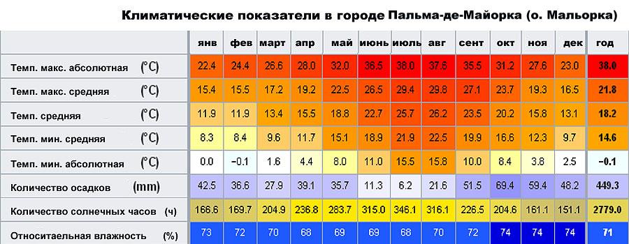Климатические показатели в городе Пальма-де-Майорка (Мальорка, �спания)