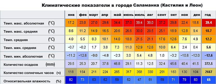 Климатические показатели в городе Саламанка (Кастилия и Леон, �спания)