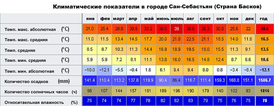 Климатические показатели в городе Сан-Себастьян (Страна Басков, �спания)