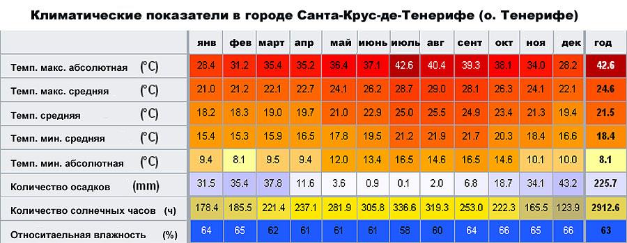 Климатические показатели в городе Санта-Крус-де-Тенерифе (о. Тенерифе, �спания)