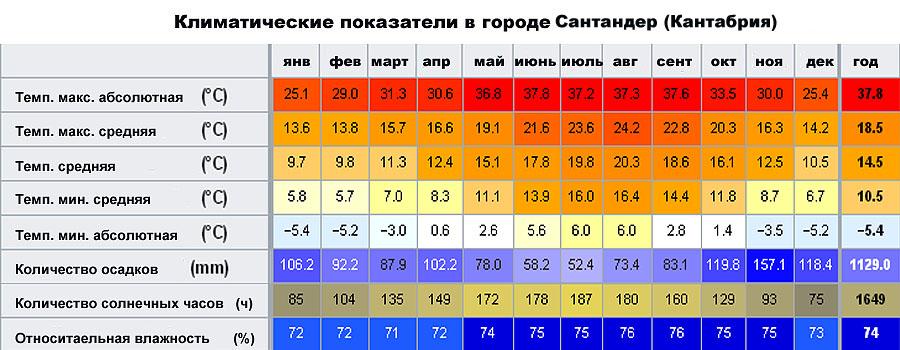 Климатические показатели в городе Сантандер (Кантабрия, �спания)