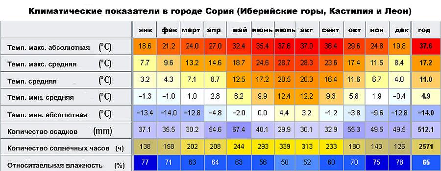 Климатические показатели в городе Сория (�берийские горы, Кастилия и Леон, �спания)