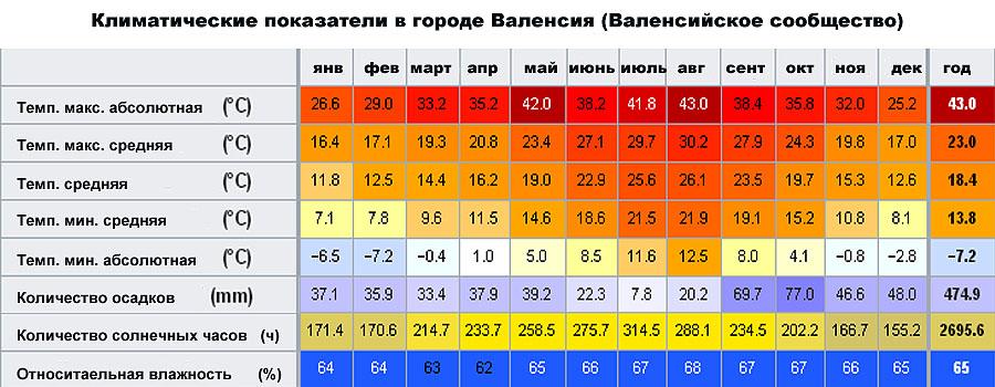 Климатические показатели в городе Валенсия (Валенсийское сообщество, �спания)