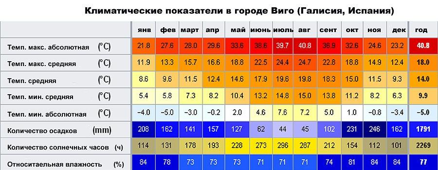 Климатические показатели в городе Виго (Галисия, �спания)