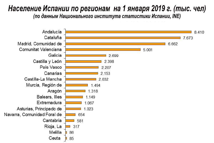 Население �спании по регионам