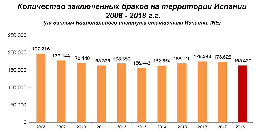Количество зарегистрированных браков на территории �спании в 2008 - 2018 г.г.