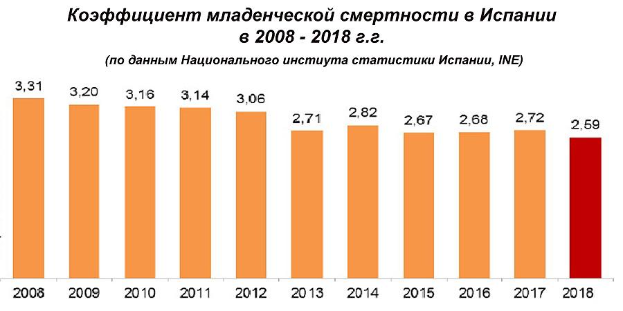 Коэффициент младенческой смертности в �спании в 2008 - 2018 г.г.