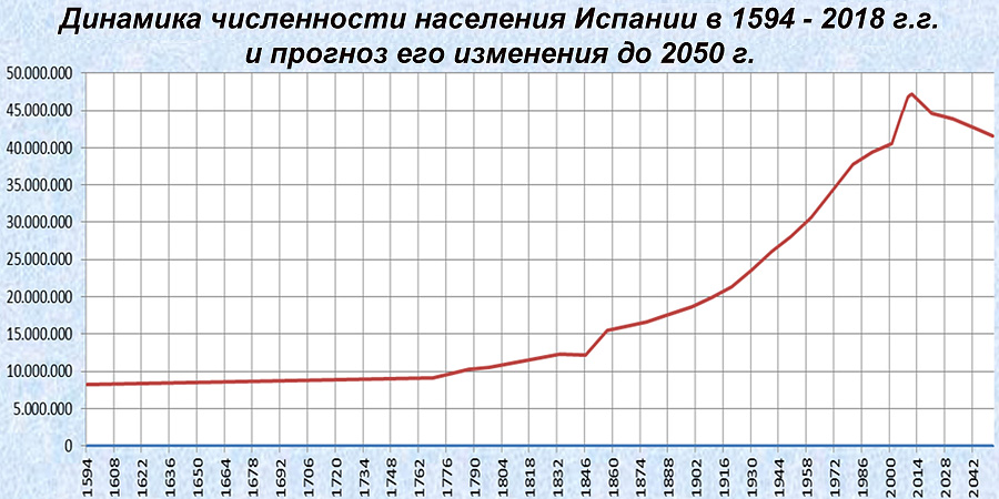 Динамика численности населения �спании в 1594 - 2018 г.г. и прогноз его изменения до 2050 г.